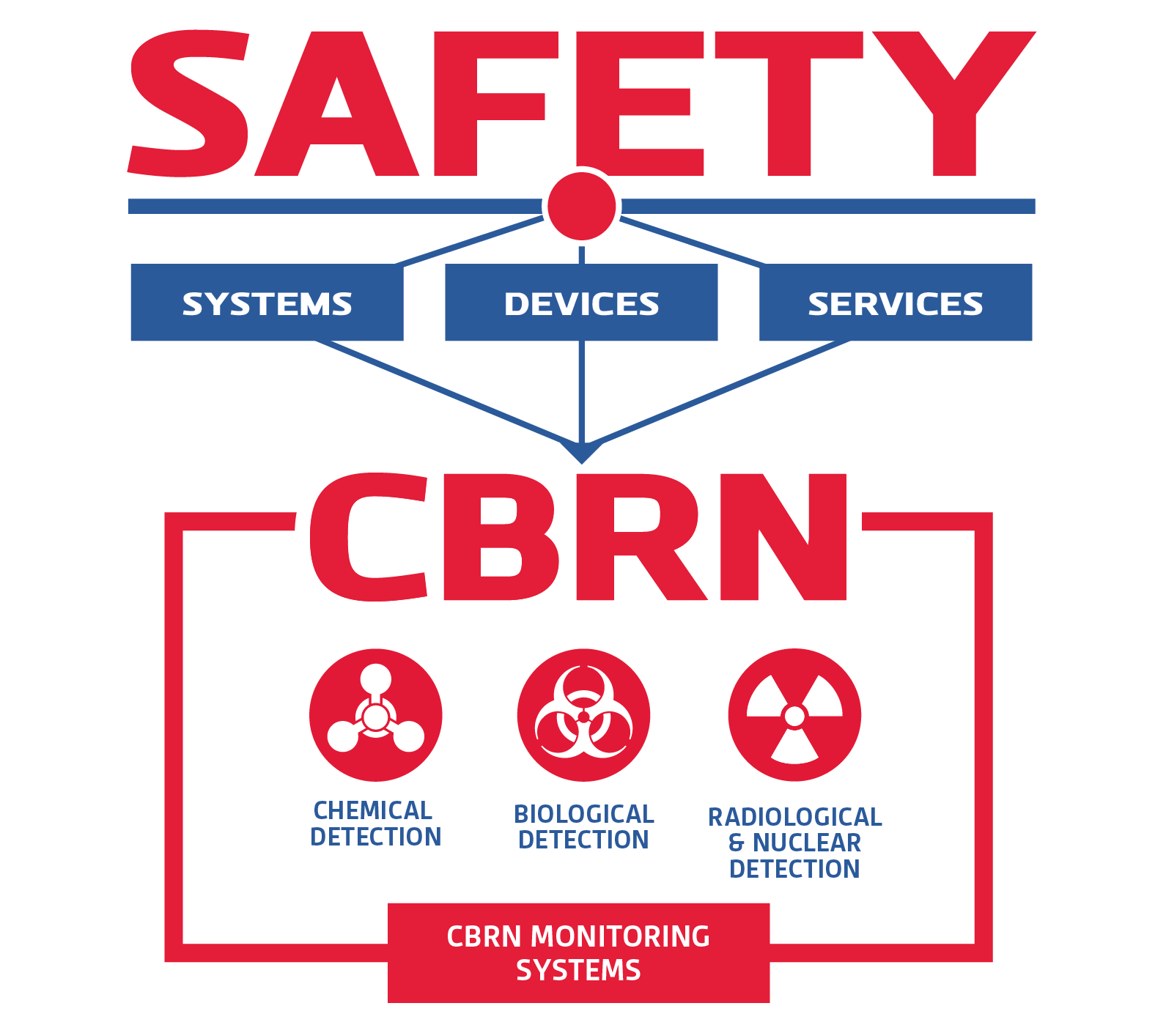 Figure ofCBRN safety
