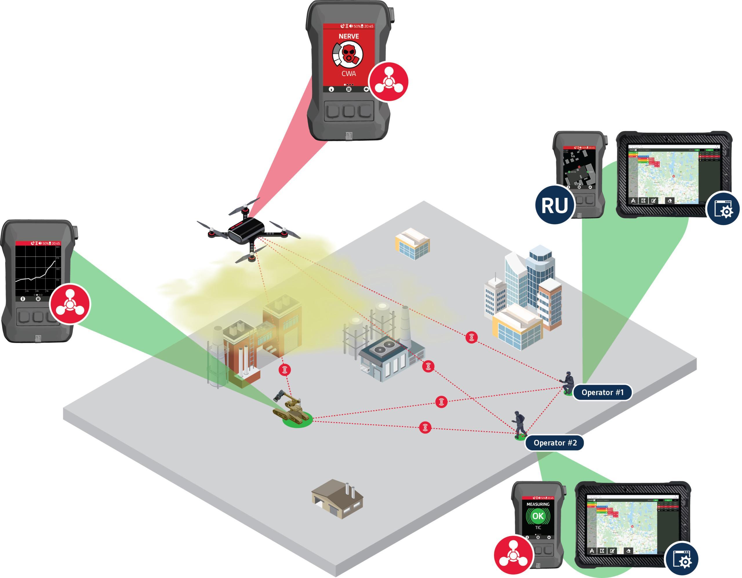 Multiple Ways of Utilizing ChemProX - UGV and UAV Use