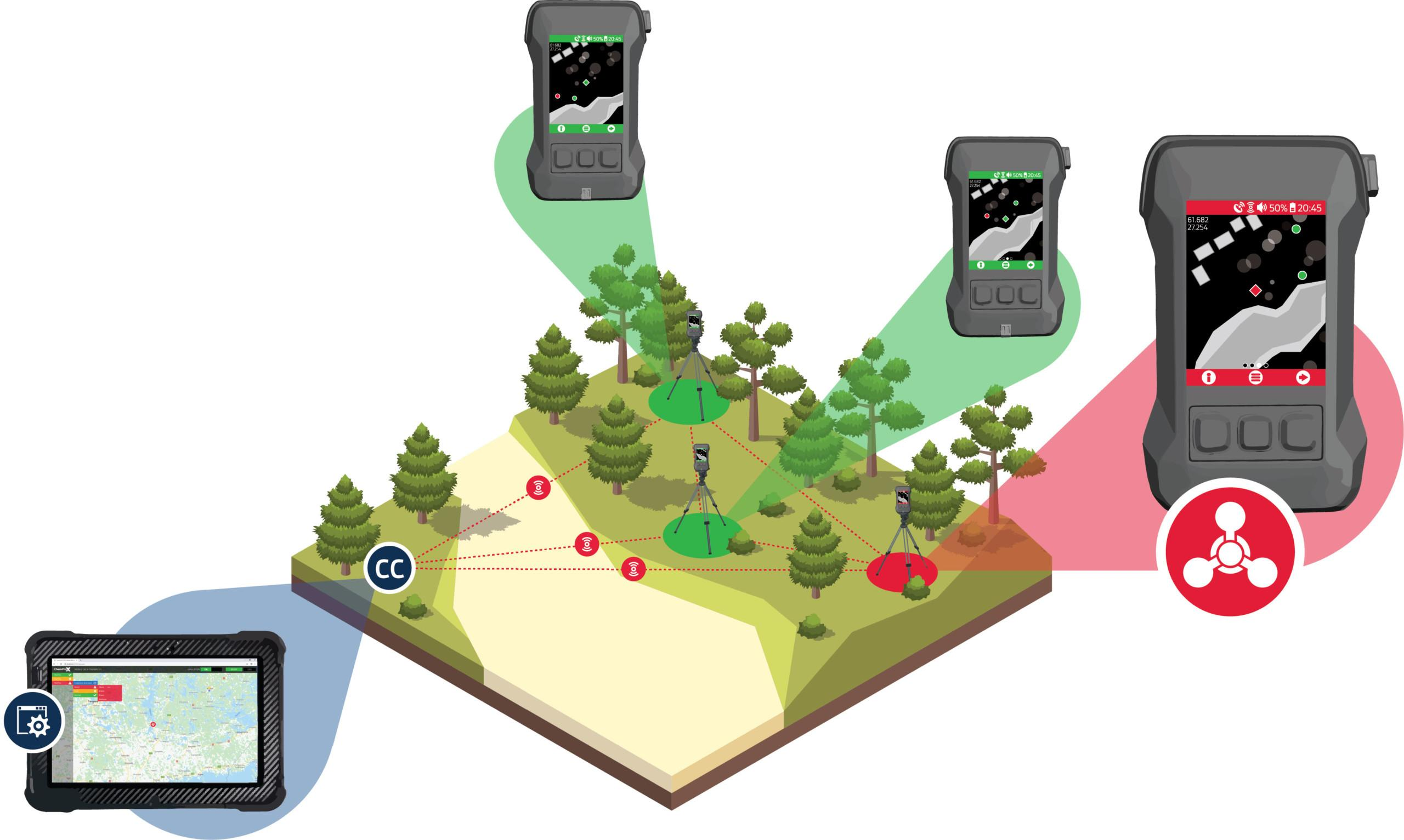Multiple Ways of Utilizing ChemProX - Unmanned Network