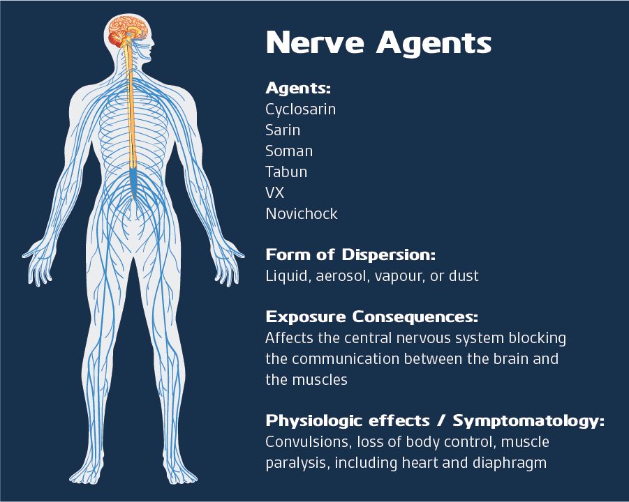 Nerve agents compilation: CWAs, Form of Dispersion, Exposure Consequences, Physiologic effects / Symptomatology.