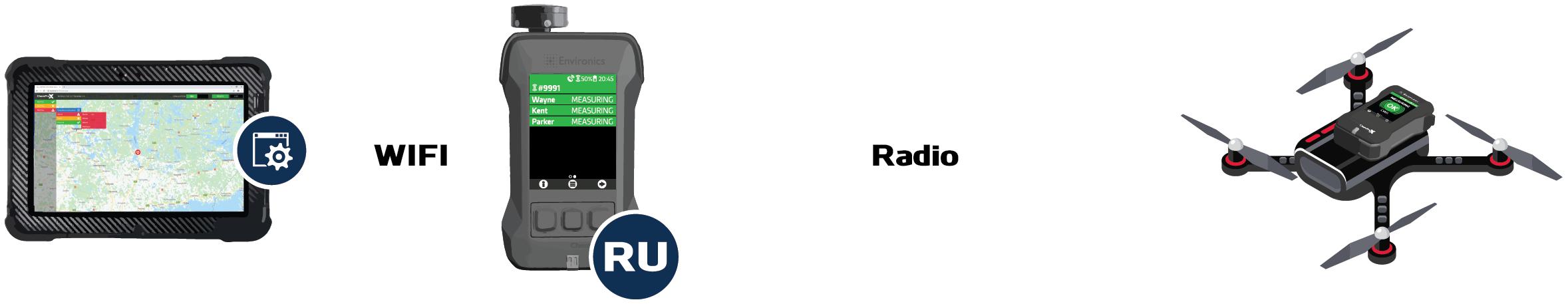 ChemProX RU Connection