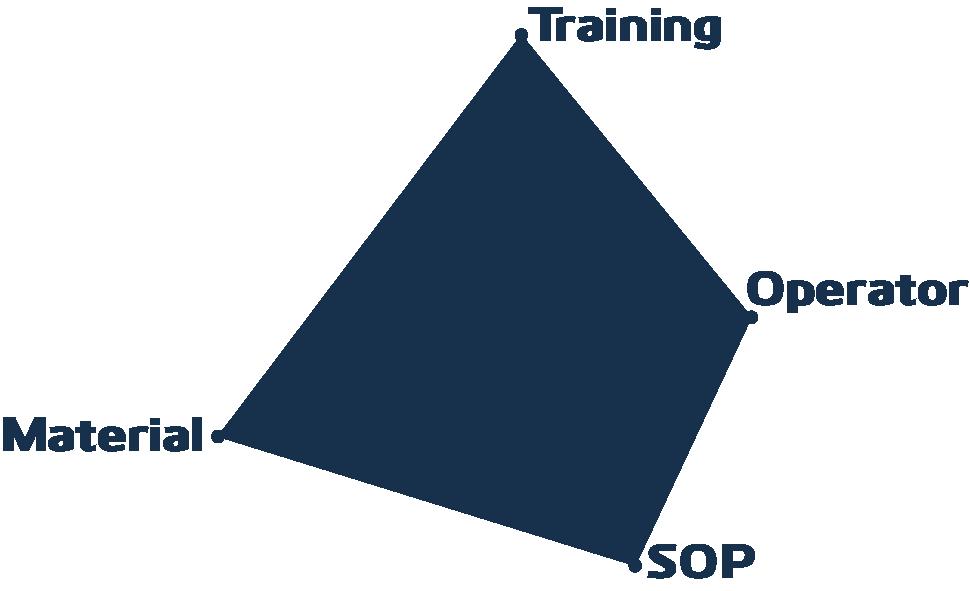 chemprox training pyramid