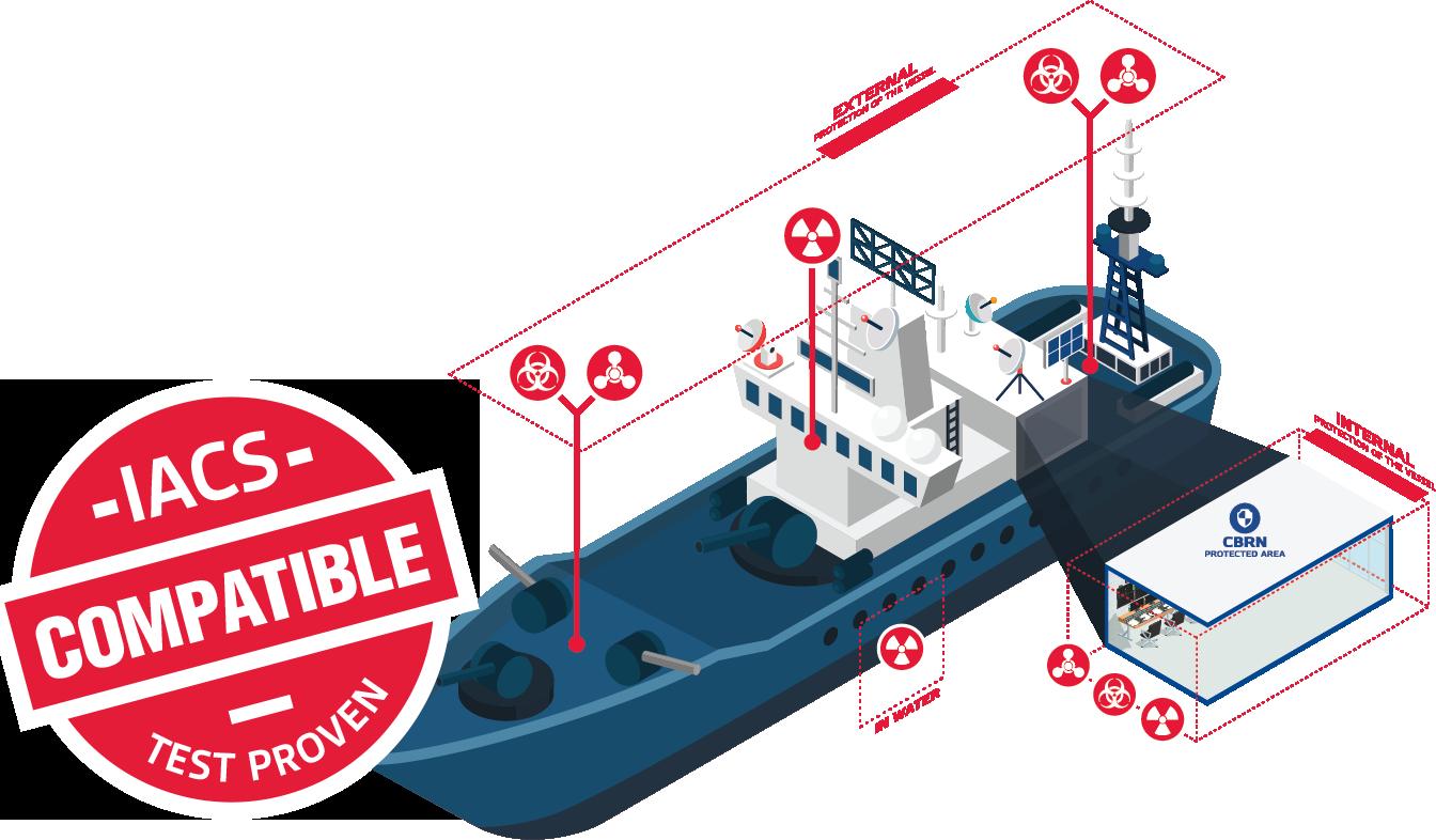 environics standard naval and maritime cbrn monitoring system layout