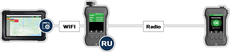 ChemProX-RU-Connection